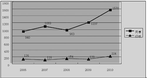 2006年至2010年海口市法院受理房地产民事