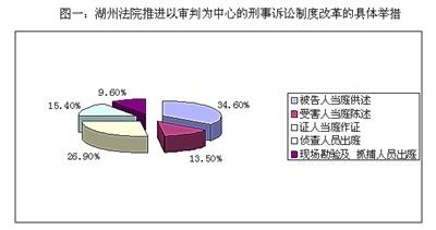浙江湖州中院关于推进刑事诉讼制度改革的调研报告