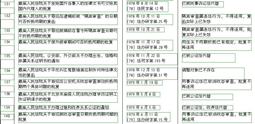 最高人民法院关于废止1979年底以前发布的部分司法解释和司法解释性质文件(第八批)的决定 - 济南刑事律师 - 山东刑事辩护专业律师网