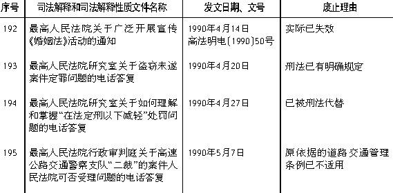 予以废止的1980年1月1日至1997年6月30日期间发布的部分司法解释和司法解释性质文件目录(第九批) - 济南刑事律师 - 山东刑事辩护专业律师网