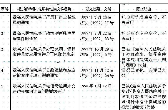《最高人民法院关于废止1997年7月1日至2011年12月31日期间发布的部分司法解释和司法解释性质文件(第十批)的决定》 - 济南刑事律师 - 山东刑事辩护专业律师网